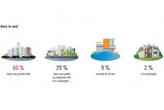 investissement immobilier grandes villes