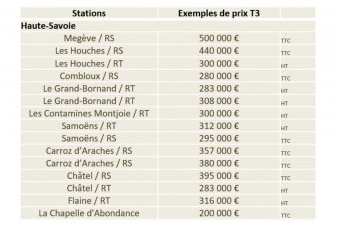 prix immobilier neuf montagne