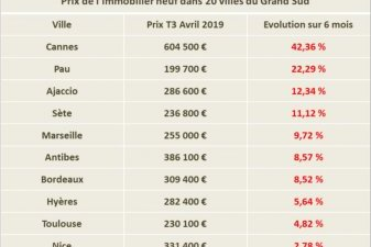 prix immobilier neuf sud France
