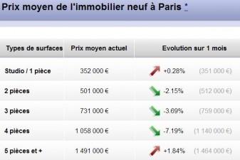 prix immobilier neuf Paris