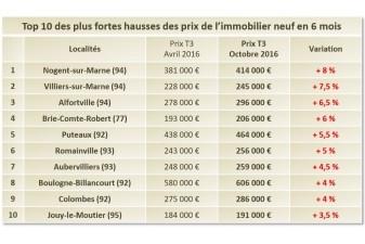 Apr s 3 ans de baisse les prix du neuf remontent paris - Trouver un logement apres expulsion ...