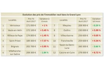 prix immobilier neuf Grand Lyon