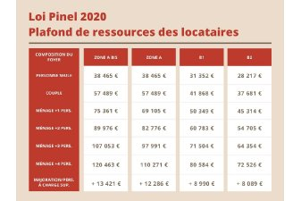 plafond ressources pinel 2020