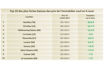 prix appartement neuf top 10 France