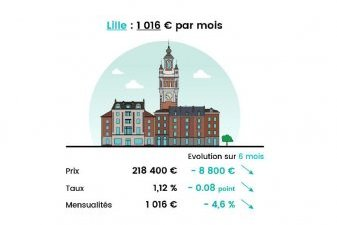 pouvoir achat immobilier neuf Lille