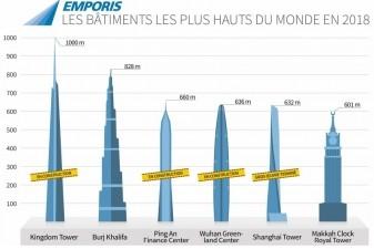 Immobilier neuf top 10 des plus hautes tours en construction - Classement des plus hautes tours du monde ...