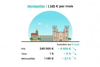 Pouvoir d'achat immobilier neuf : Lyon et Montpellier gagnantes